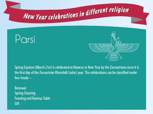 New Year Celebrations in Parsi Religion