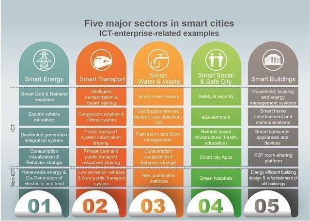 5 major sectors in smart cities - ICT enterprise related examples