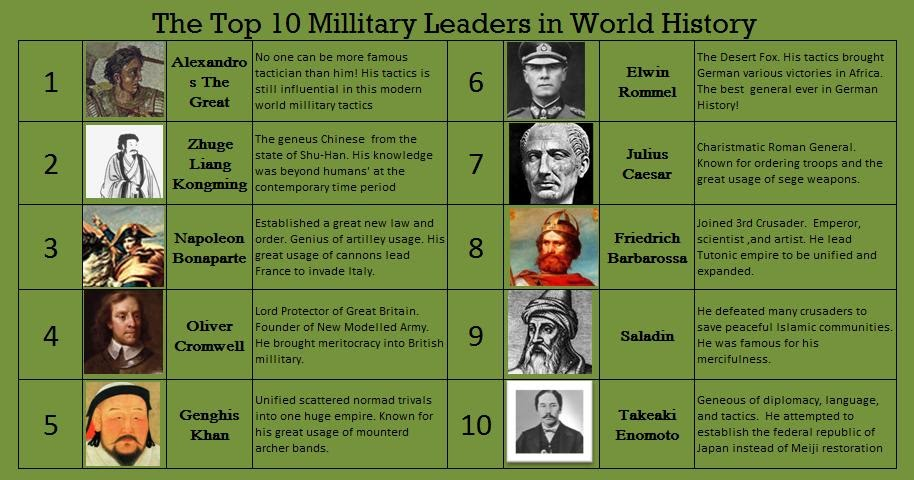 a comparison of military leaders in napoleon and caesar History's greatest military commanders: the brilliant military strategies of hannibal, alexander the great, sun tzu, julius caesar, napoleon bonaparte, and 30 other historical commanders .