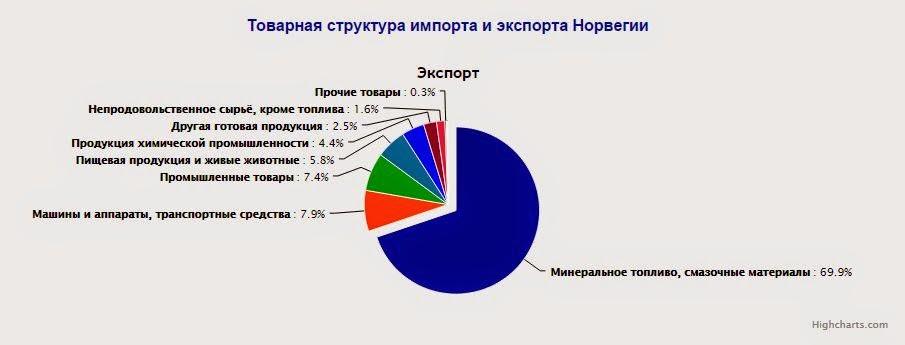 Россия запретила импорт турецких овощей и фруктов, ягод, а также
