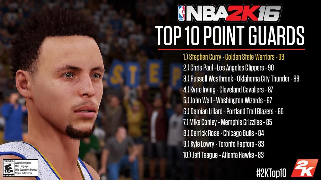 The Real 2K Insider: Official NBA 2K16 Current and Classic Player Ratings