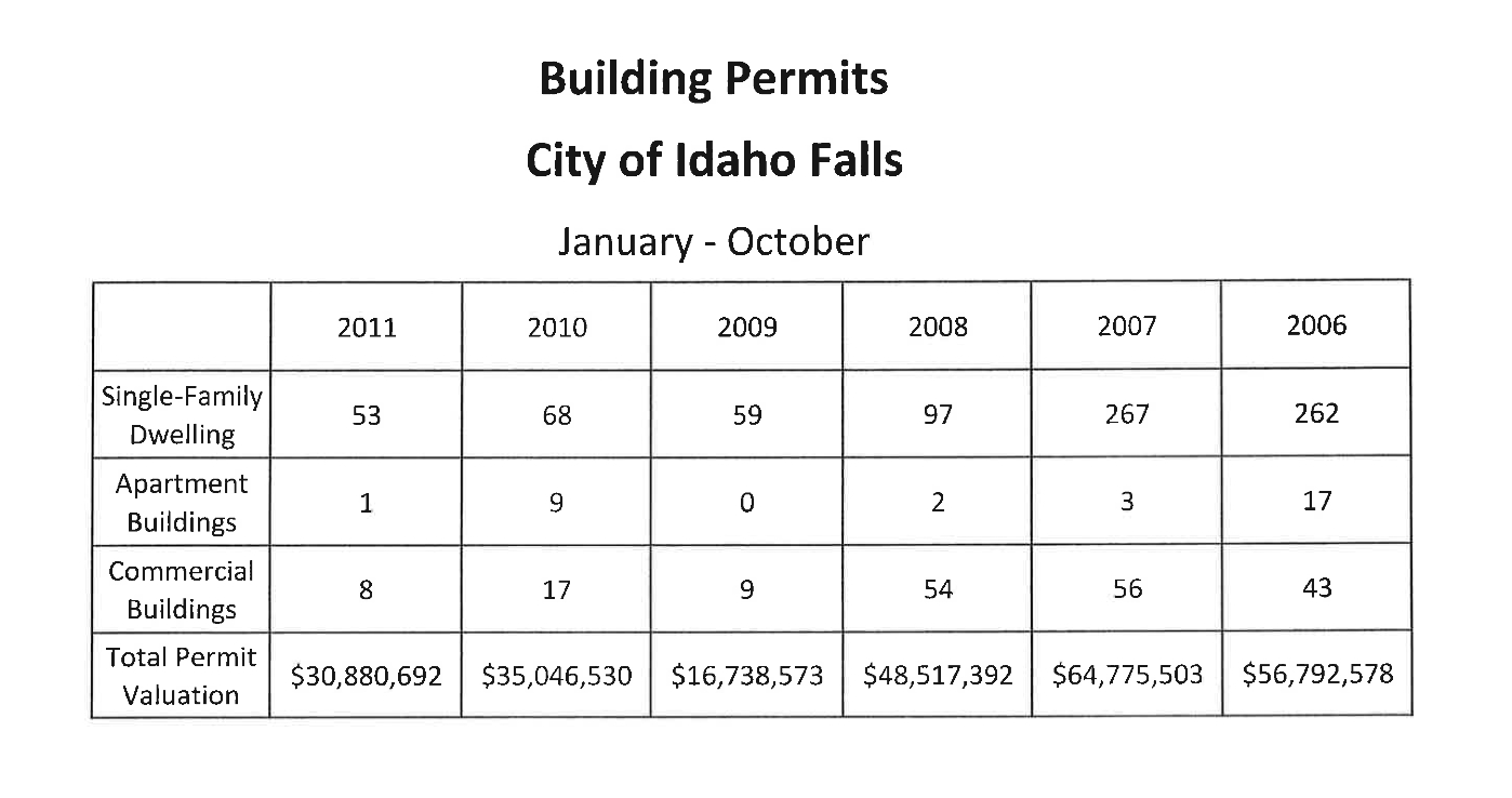 ... but when it comes to development, numbers tell the story. These are the city of Idaho Falls' Jan.-Oct. building permit numbers for the past six years: