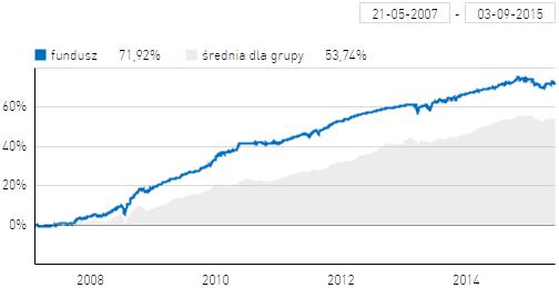 SKOK Obligacji na tle średniej dla funduszy obligacji