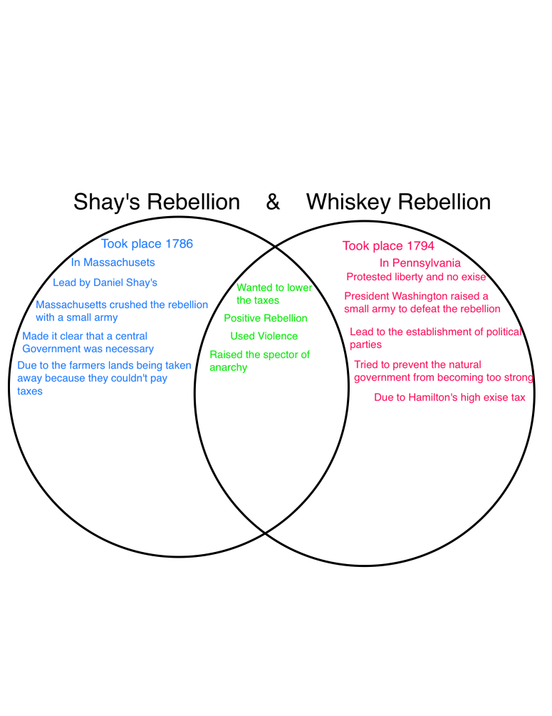 compare and contrast shays rebellion with the whiskey rebellion Shays' rebellion was an armed uprising in massachusetts during 1786 and 1787   in contrast to jefferson's sentiments george washington, who had been  calling  and state militia to put down what is now known as the whiskey  rebellion.