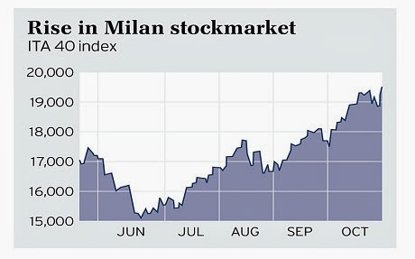Rise in Milan stockmarker