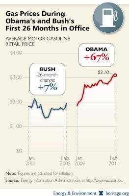 cartoon high gas prices bush verses obama
