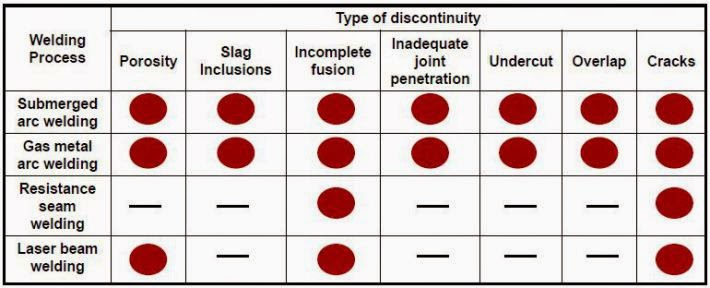 Type of discontinuity welding