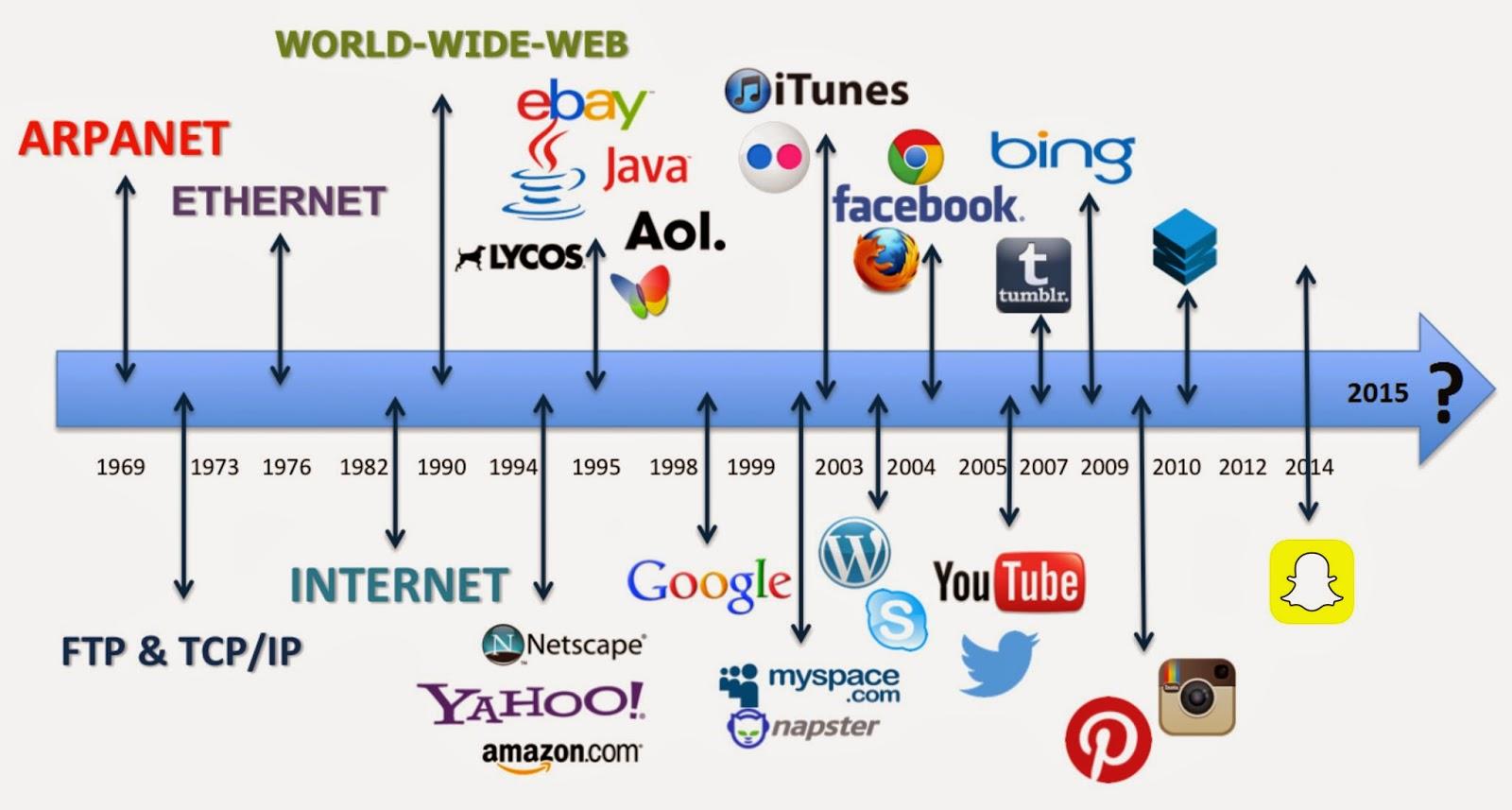 Sejarah Penting Perkembangan Internet Sampai Sekarang | All About Computer