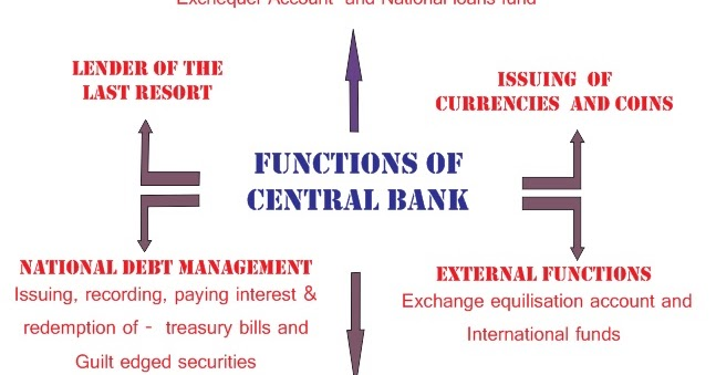 Economics online class mind map 5 functions of central bank - Bank middle office functions ...