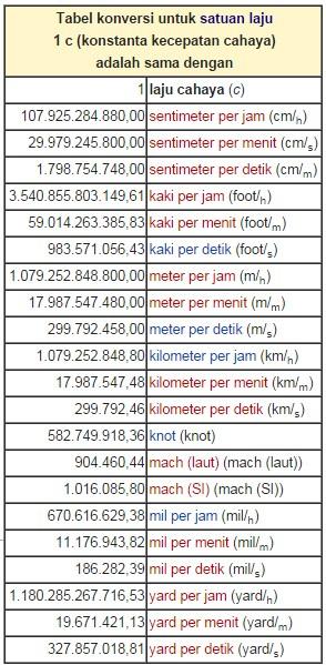 Tabel konversi untuk satuan cahaya