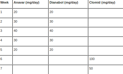 50mg anavar only results