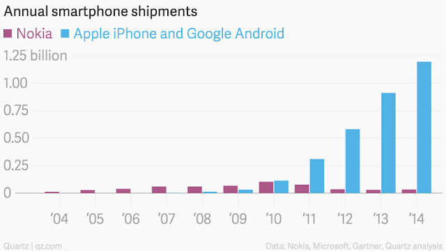 Annual smartphone shipmengs : apple vs others""