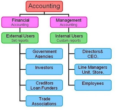 determine and discuss how managerial accounting Managerial accounting applying excel anonymous label business finance timer asked: apr 2nd, 2016 account_balance_wallet $10 question description need help with the assignment on.