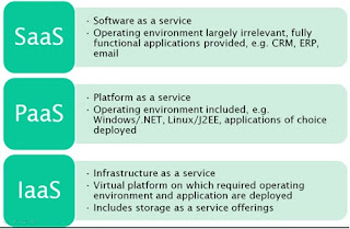 Cloud Computing Basics : Cloud Computing : Comparing SaaS, PaaS and IaaS