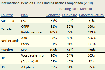 Actuary Info Blog: pension fund