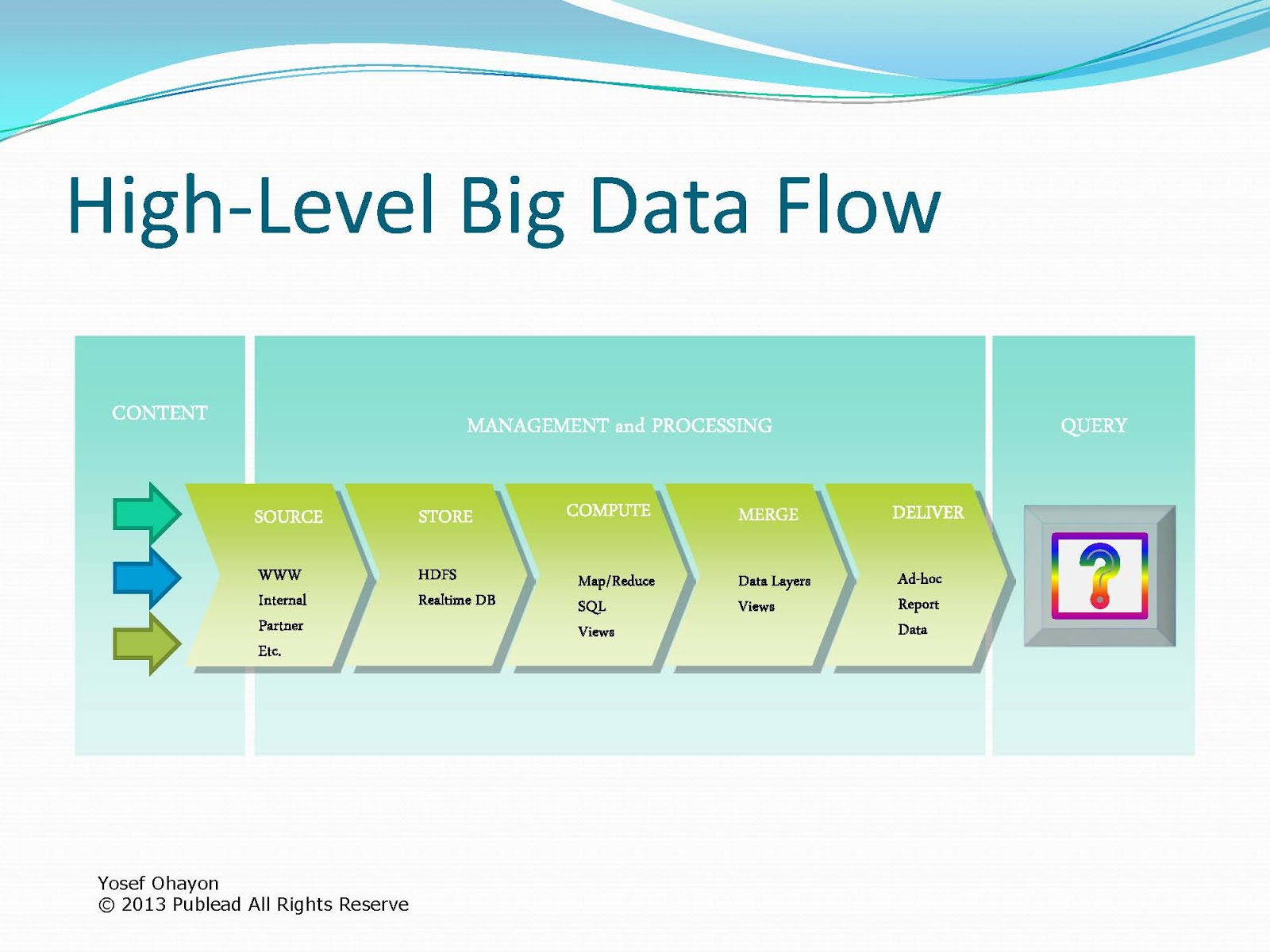 System Of Big Data Systems : Big data