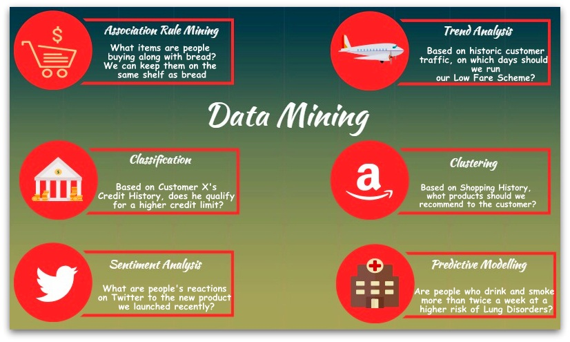 mining changes for real life applications Citeseerx - document details (isaac councill, lee giles, pradeep teregowda): much of the data mining research has been focused on devising techniques to build accurate models and to.