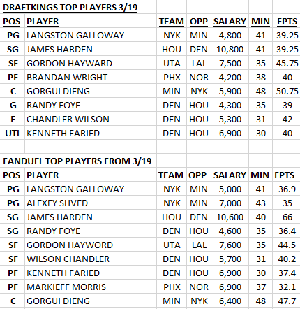 NBA TOP PLAYERS 3/19