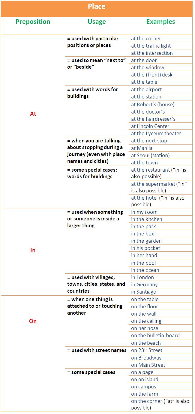 Preposition List In Alphabetical Order