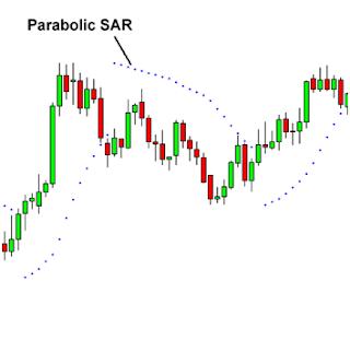 indicador Parabolic SAR