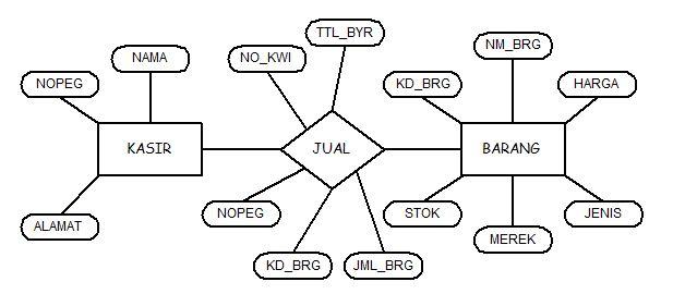 tugas sistem basis data erd minimarket alfamart