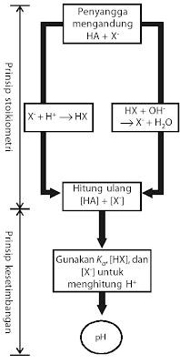 Kesetimbangan Ion Dalam Larutan Asam Basa Hidrasi Dan