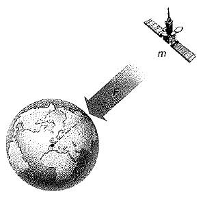 Campo gravitatorio de una masa puntual