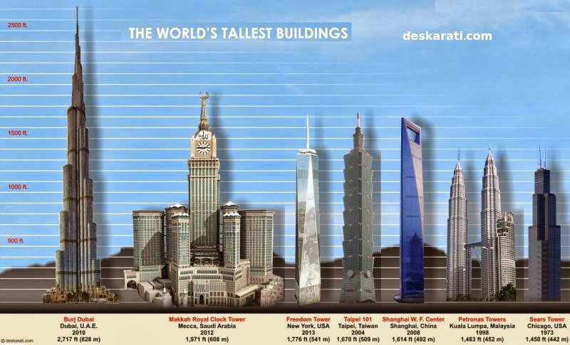 The Tallest Buildings In The World Talk And Chats All