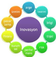 innovation,inovasyon,yenilikcilik