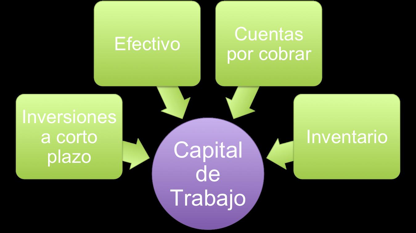 DAY119: CAPITAL DE TRABAJO