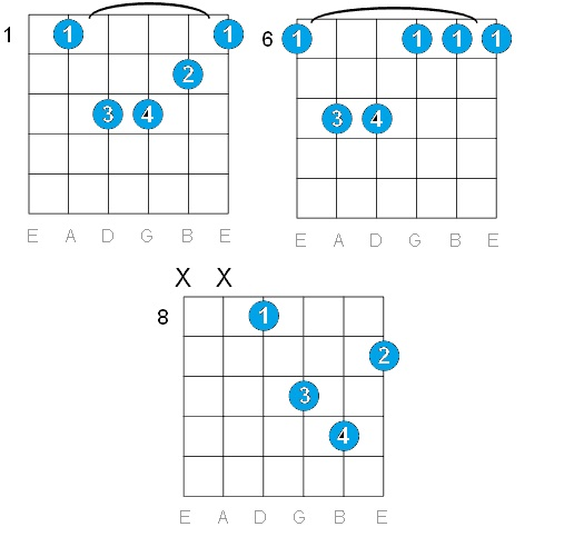 GUITAR: A# MINOR GUITAR CHORDS