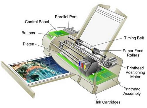 Cara Kerja Printer Inkjet,Dotmatrix,LaserJet