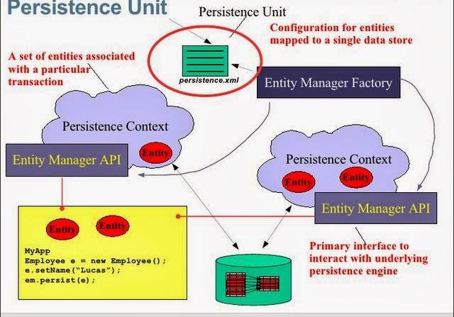 What is JPA, Java Persistance API. J2ee JPA, Java EE tutorial, Persistence technogies, Java Persistence, j2ee web applications development, Java web applications development using JPA, java web action, java webaction, javawebaction