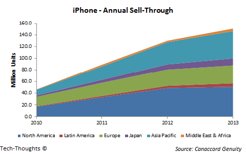 iPhone - Annual Sell-Through