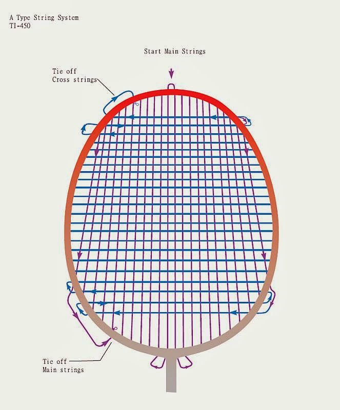 Badminton Stringer Summary Stringing Patterns From Internet Misc1