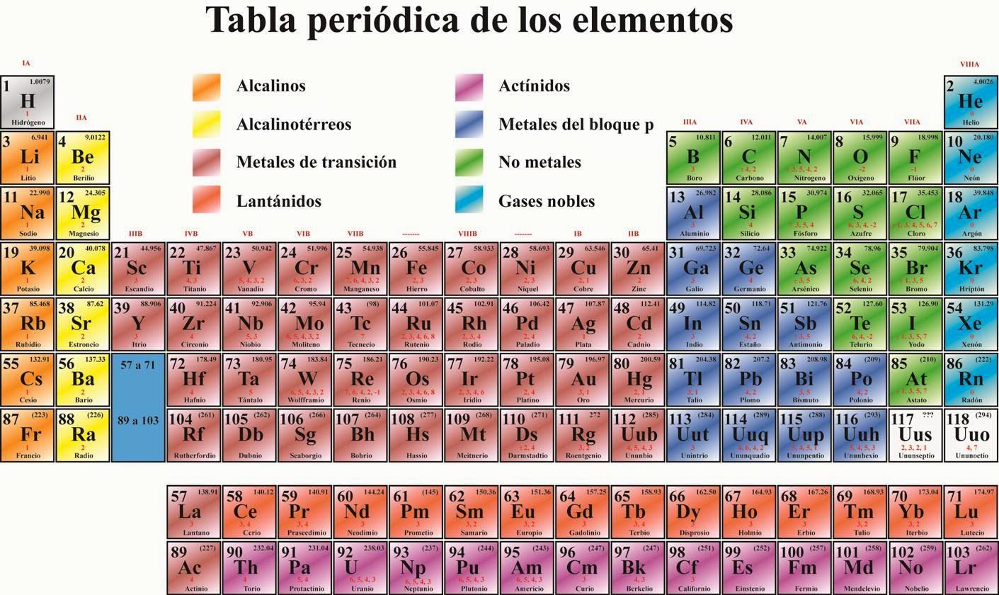 La qumica y fsica en tu entorno tabla peridica urtaz Images