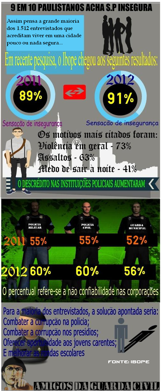 INFOGRÁFICO: POPULAÇÃO SENTE-SE INSEGURA EM SP, OMISSÃO DO ESTADO, CULPA-SE A POLICIA?