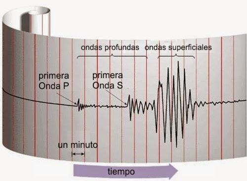 Cálculo de la magnitud Richter para terremotos en Excel. | EXCEL ...
