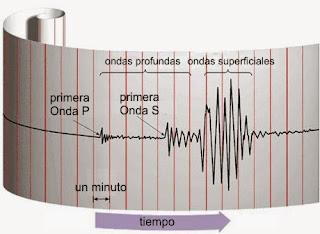 Cálculo de la magnitud Richter para terremotos en Excel.