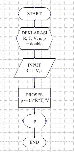 The Glorious Of Six Flowchart Kalkulator Fisika Menghitung Tekanan