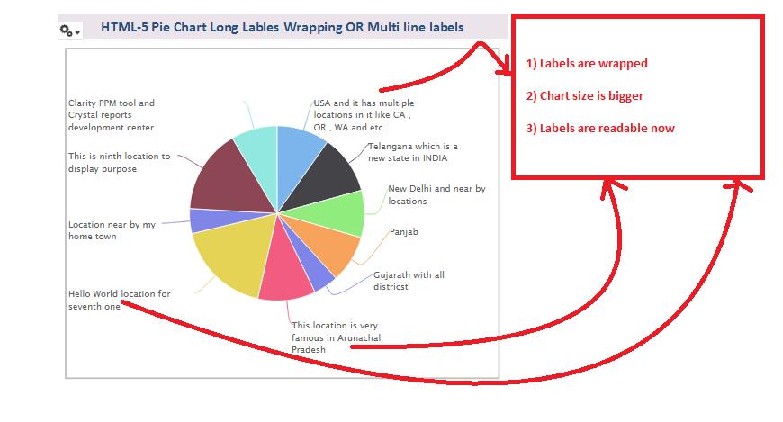 JasperSoft BI Suite Tutorials: Tip : HTML-5 Pie chart long label
