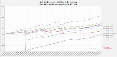 Short Options Strangle Equity Curves RUT 80 DTE 4 Delta Risk:Reward Exits