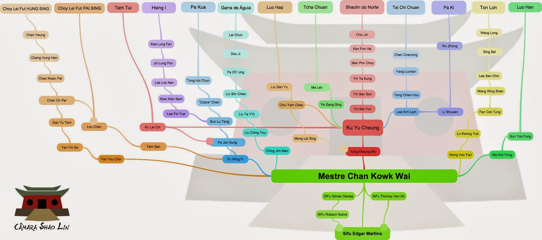 Árvore genealógica Câmara Shaolin