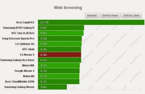Autonomia bassina per il nuovo smartphone Android KitKat di Google con appena 4 ore e 46 minuti di web