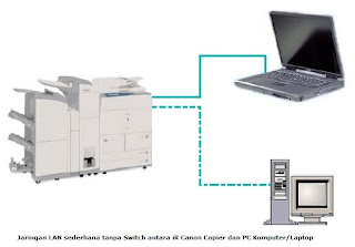 Mesin fotocopy digital iR Multifunction