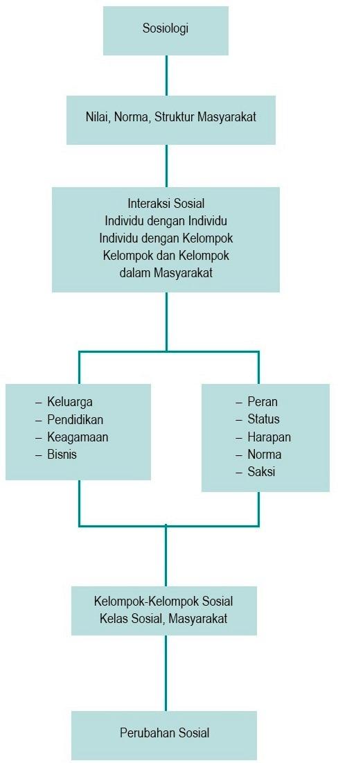 Bagan Sosiologi Antropologi