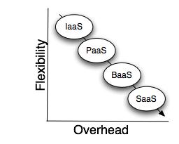 Looking for your aaS? (IaaS vs. PaaS vs. SaaS vs. BaaS)