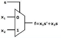 Rangkaian Multiplekser 2-input