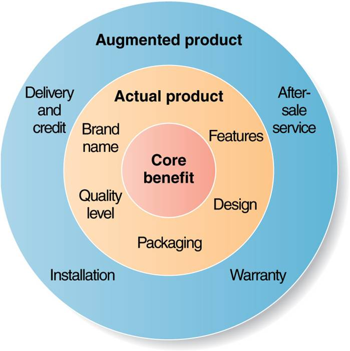 the core product Learn about the difference between ancillary revenue and core product revenue.