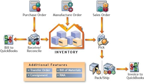 sap pm module user manual